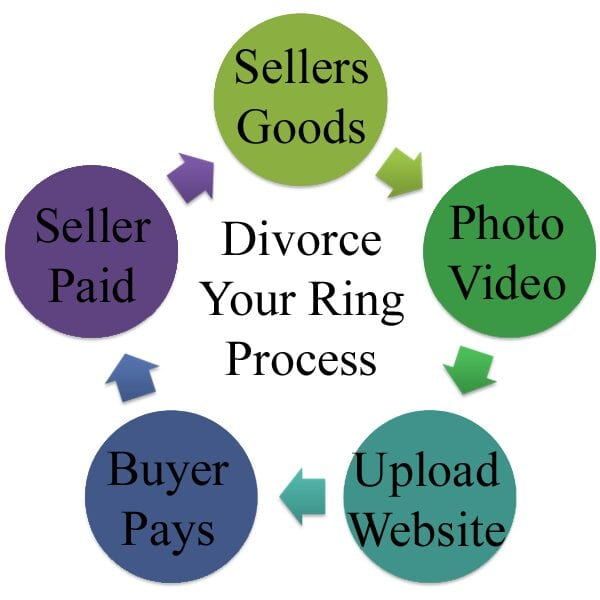 Divorce_Your_Ring_sell_engagement_rings_process